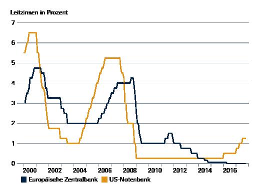 Niedrige Zinsen für einen ausgedehnten Zeitraum hatte Fed-Chefin Janet Yellen angekündigt. Wie lange das ist, darüber kann freilich viel spekuliert werden.
